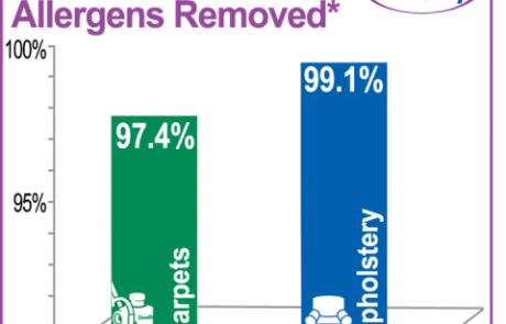 allergens removed