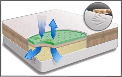inside of a mattress